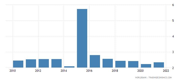 ukraine taxes on international trade percent of revenue wb data