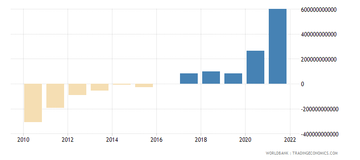 ukraine terms of trade adjustment constant lcu wb data