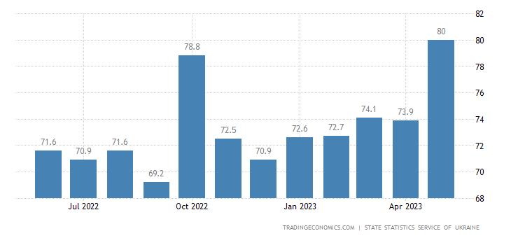 Ukraine Terms Of Trade