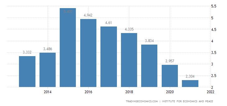Ukraine Terrorism Index