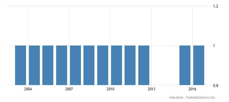ukraine theoretical duration of post secondary non tertiary education years wb data