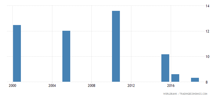 ukraine total alcohol consumption per capita liters of pure alcohol projected estimates 15 years of age wb data