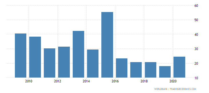 ukraine total debt service percent of exports of goods services and income wb data