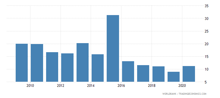 ukraine total debt service percent of gni wb data