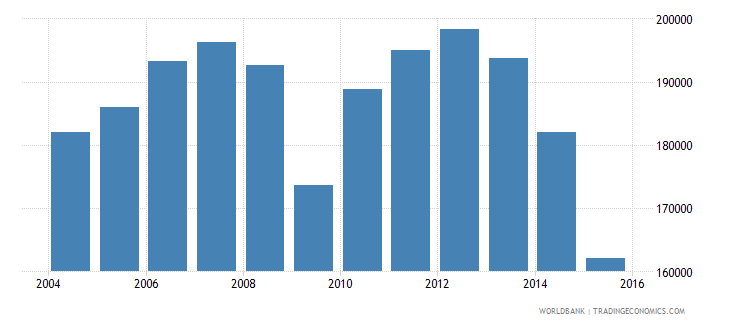 ukraine total electricity output gwh wb data