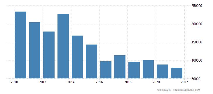 ukraine total fisheries production metric tons wb data