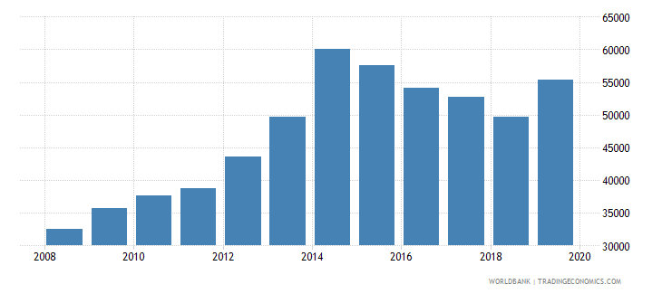 ukraine total inbound internationally mobile students both sexes number wb data