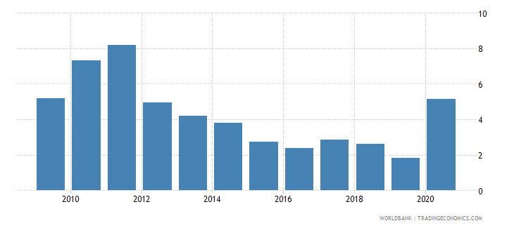 ukraine total natural resources rents percent of gdp wb data