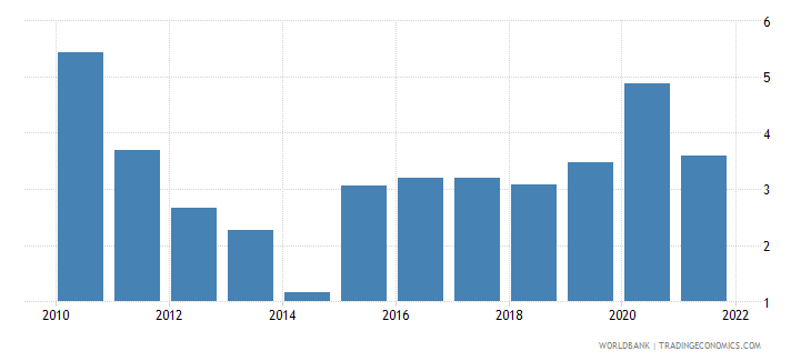 ukraine total reserves in months of imports wb data