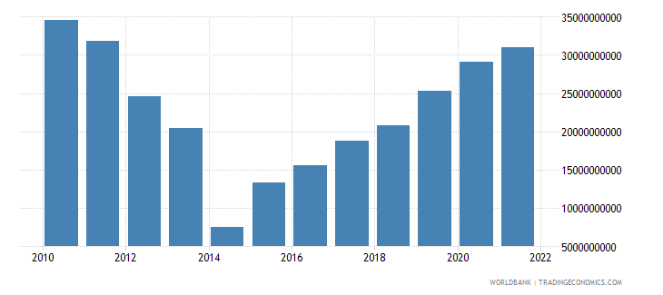ukraine total reserves includes gold us dollar wb data