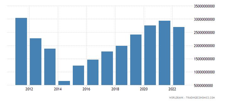 ukraine total reserves minus gold us dollar wb data