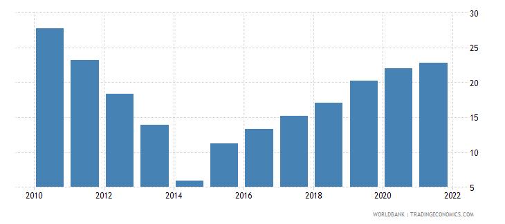 ukraine total reserves percent of total external debt wb data