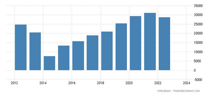 ukraine total reserves wb data
