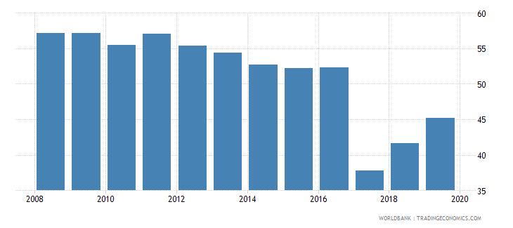 ukraine total tax rate percent of profit wb data