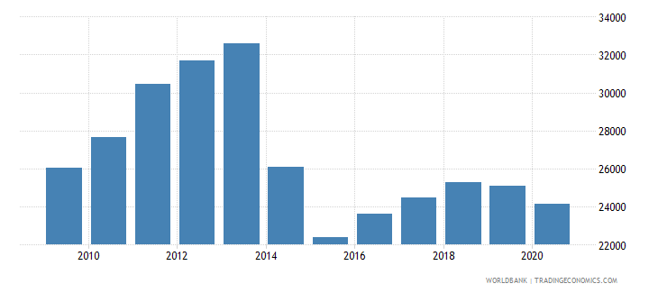 ukraine trademark applications nonresident by count wb data