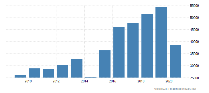 ukraine trademark applications resident by count wb data