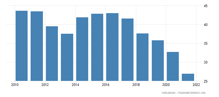 ukraine transport services percent of service exports bop wb data