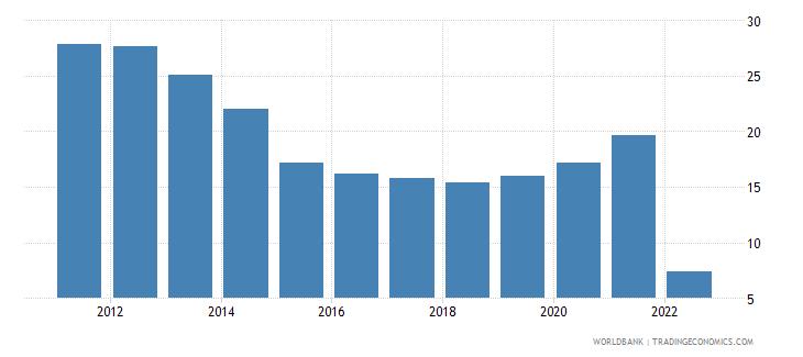 ukraine transport services percent of service imports bop wb data