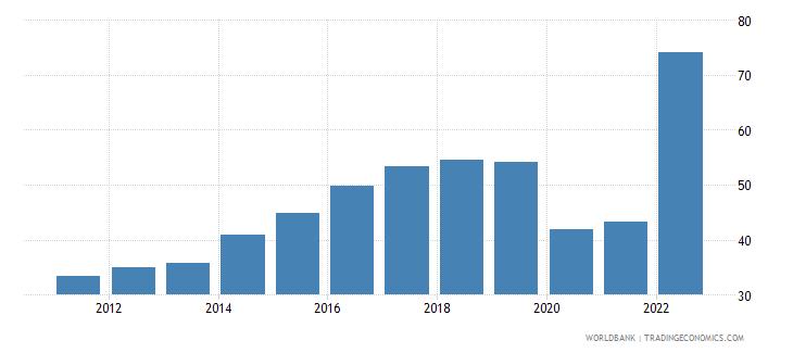 ukraine travel services percent of service imports bop wb data