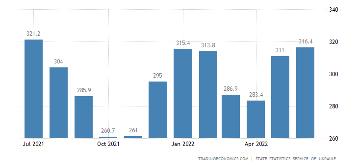 Ukraine Unemployed Persons