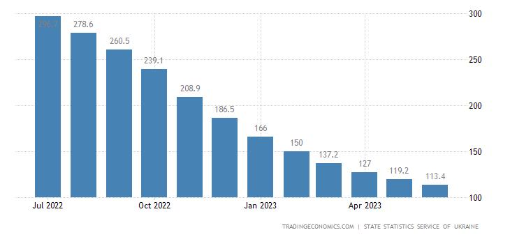 Ukraine Unemployed Persons