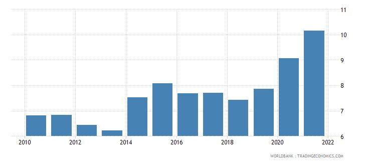 ukraine unemployment female percent of female labor force national estimate wb data