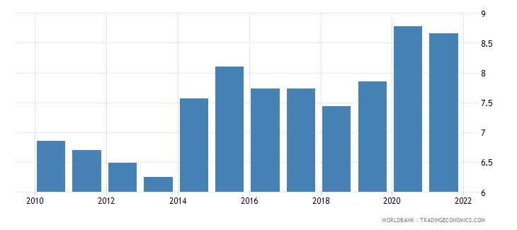 ukraine unemployment female percent of female labor force wb data