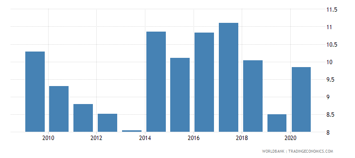ukraine unemployment male percent of male labor force national estimate wb data