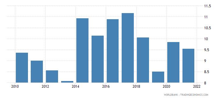 ukraine unemployment male percent of male labor force wb data