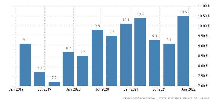 Ukraine Unemployment Rate