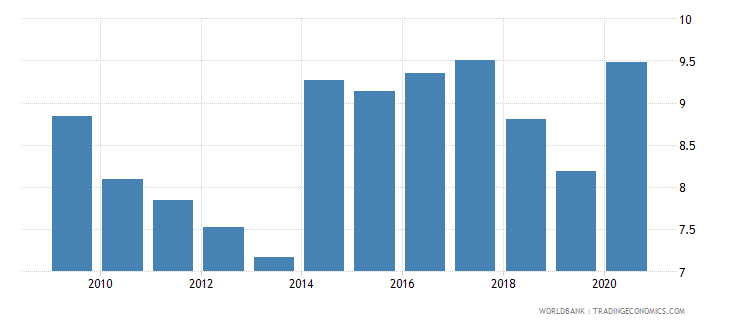 ukraine unemployment total percent of total labor force national estimate wb data