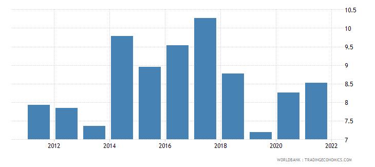 ukraine unemployment with advanced education male wb data