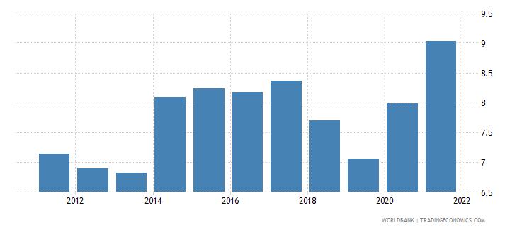 ukraine unemployment with advanced education percent of total unemployment wb data