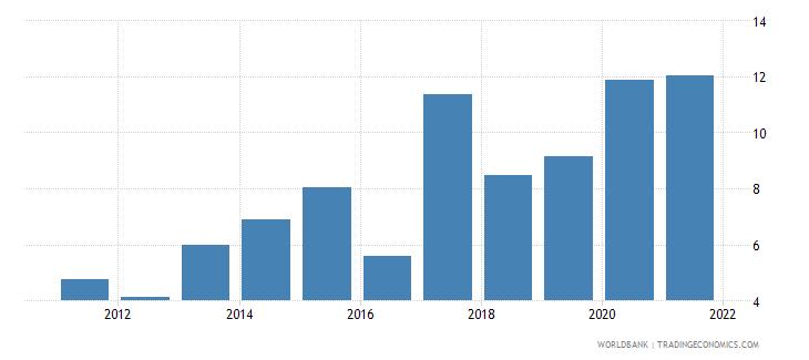 ukraine unemployment with basic education female wb data