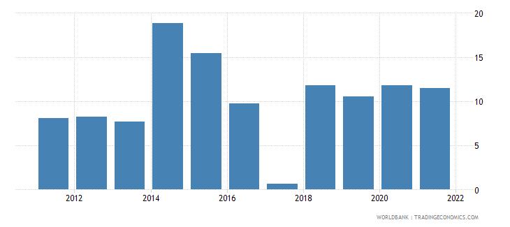 ukraine unemployment with basic education male wb data
