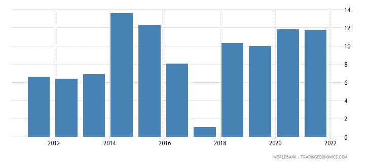 ukraine unemployment with basic education percent of total unemployment wb data