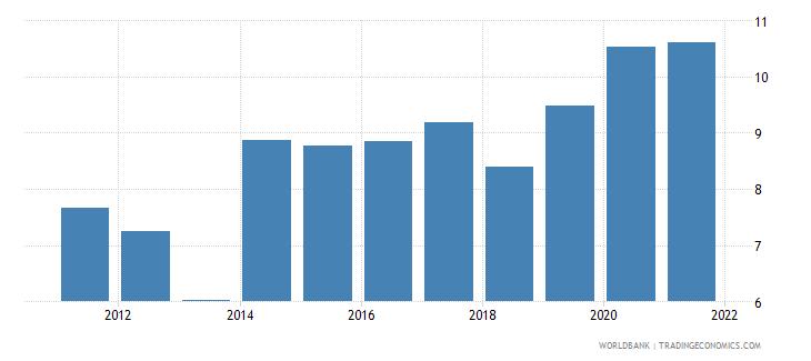 ukraine unemployment with intermediate education female wb data