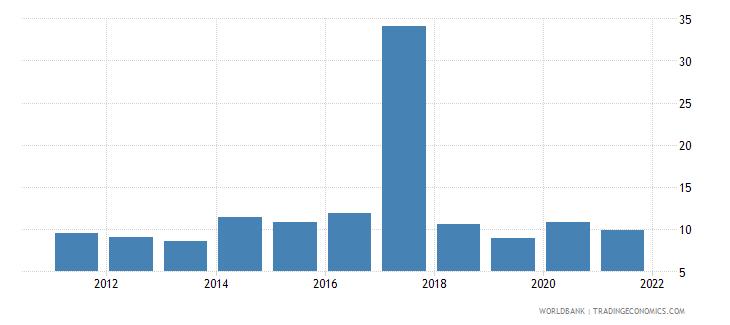 ukraine unemployment with intermediate education male wb data