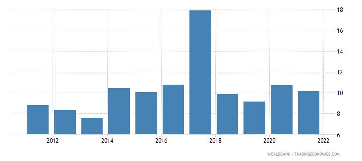 ukraine unemployment with intermediate education percent of total unemployment wb data
