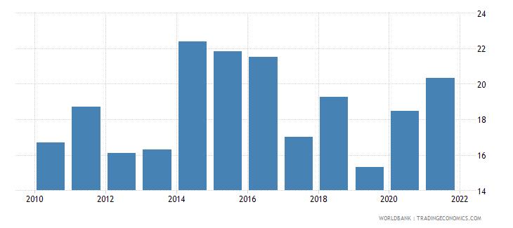 ukraine unemployment youth female percent of female labor force ages 15 24 national estimate wb data