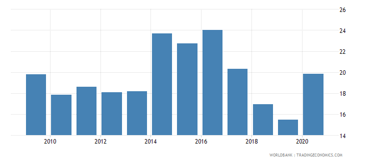 ukraine unemployment youth male percent of male labor force ages 15 24 national estimate wb data