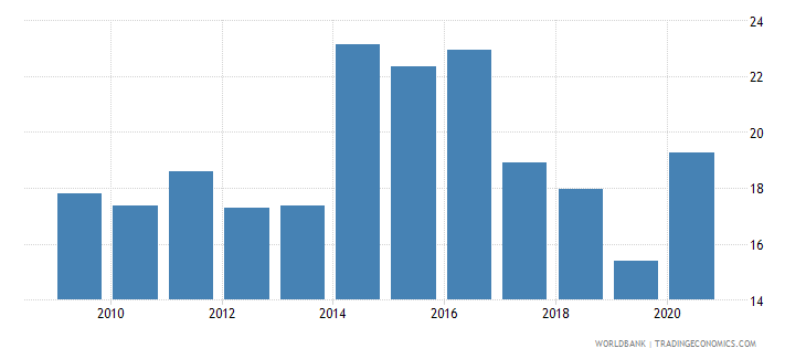 ukraine unemployment youth total percent of total labor force ages 15 24 national estimate wb data