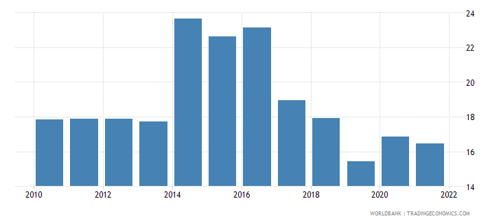 ukraine unemployment youth total percent of total labor force ages 15 24 wb data