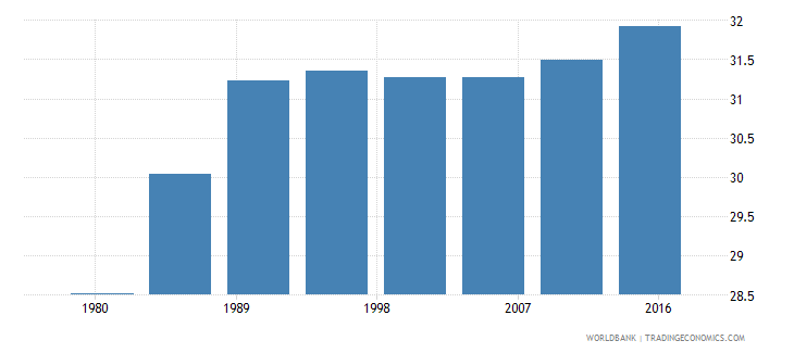 ukraine urban population male percent of total wb data