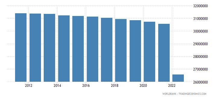 ukraine urban population wb data