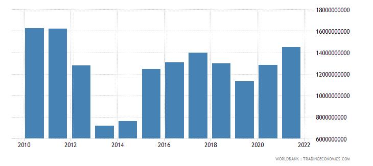 ukraine use of imf credit dod us dollar wb data