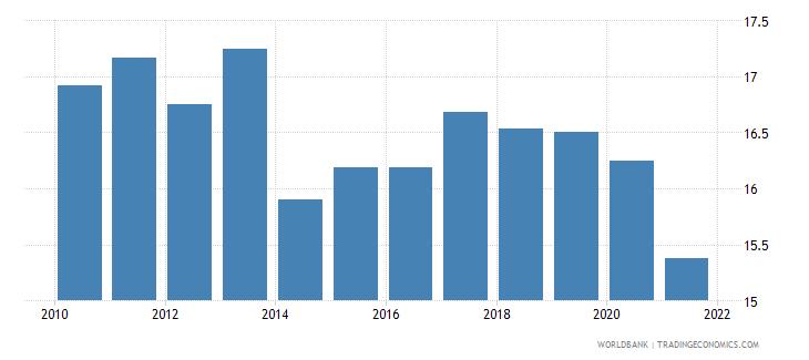 ukraine vulnerable employment male percent of male employment wb data