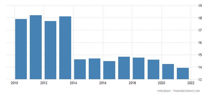 ukraine vulnerable employment total percent of total employment wb data