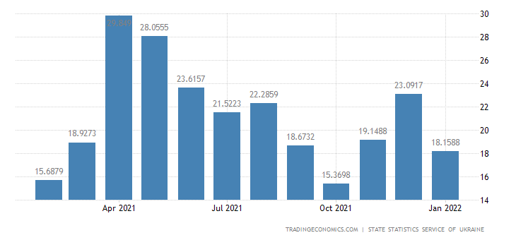 Ukraine Average Monthly Wages YoY