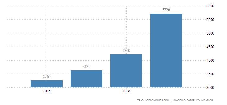 Ukraine Wages High Skilled